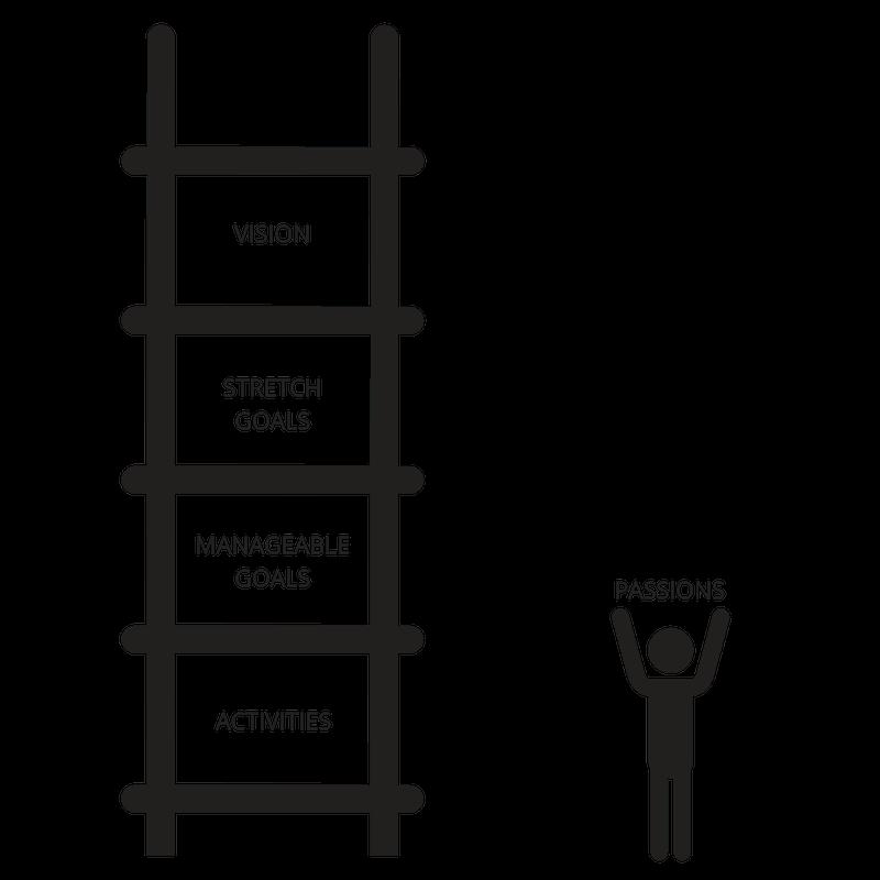 Goal Setting Ladder